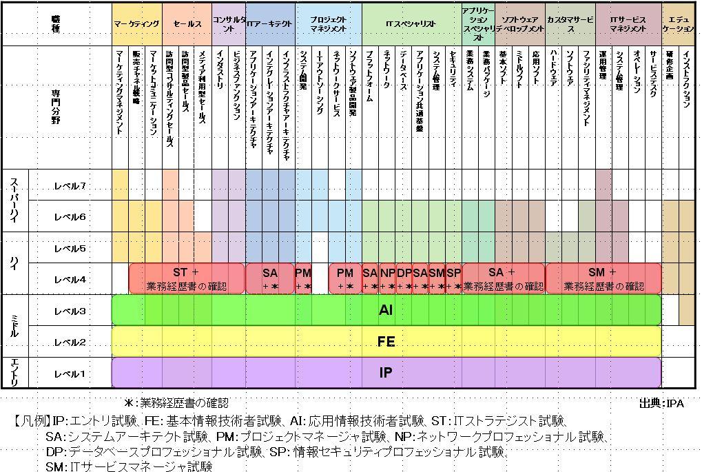 者 試験 情報 ipa 処理 技術